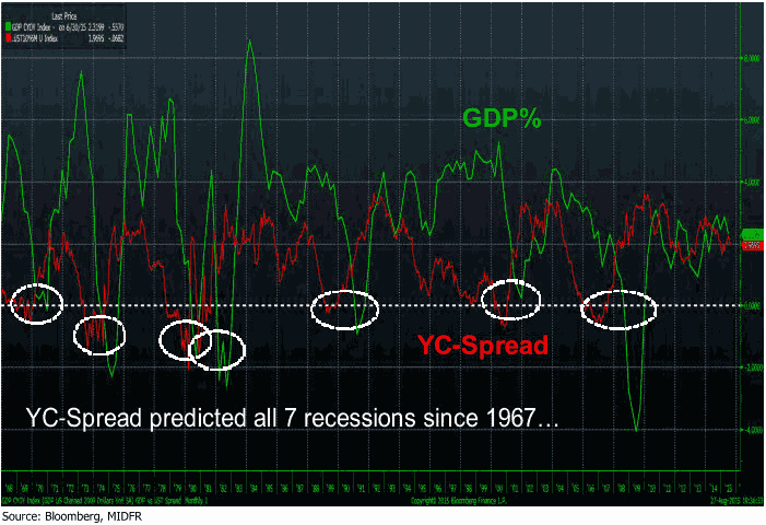 ust yield curve vs GDP