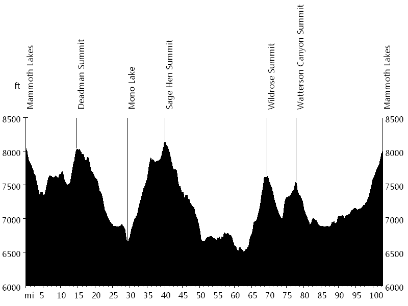 Mammoth Gran Fondo • Route Profile
