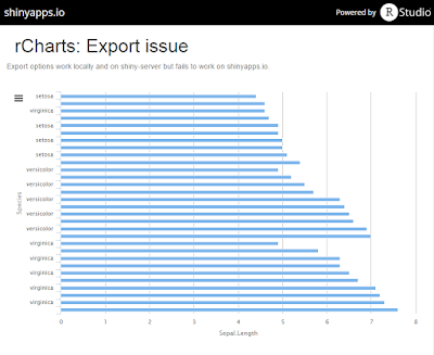 Highcharts export does not work on shinyapps io - Google Groups