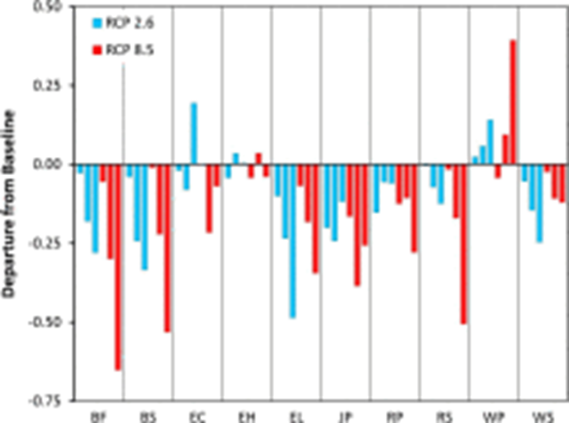 Rapid decline of softwood trees in Canada's Maritime provinces due to global warming, for two different warming scenarios  RCP 2.6 (blue) and RCP 8.5 (red). Graphic: Taylor, et al., 2017 / Forest Ecology and Management