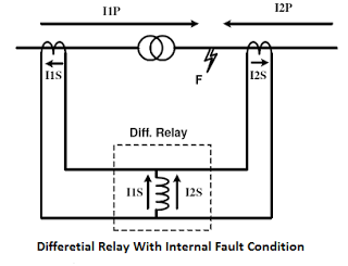 differential-relay-with-internal-fault-condition