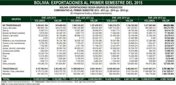 Exportaciones de Bolivia