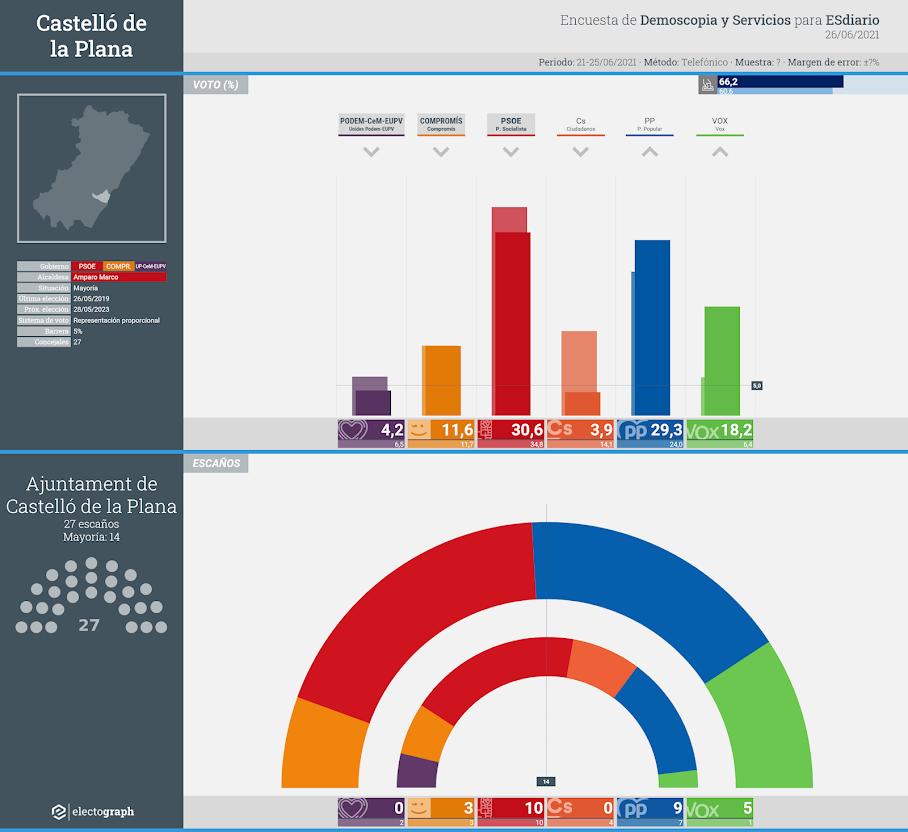 Gráfico de la encuesta para elecciones municipales en Castelló de la Plana realizada por Demoscopia y Servicios para ESdiario, 26 de junio de 2021