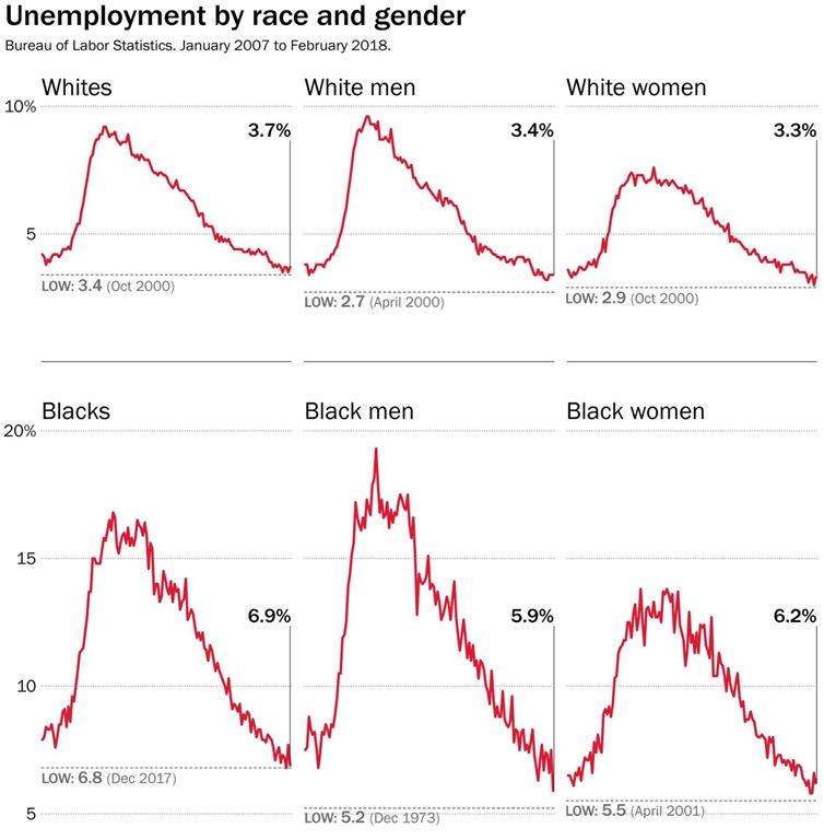 [feb+unemployment%5B5%5D]