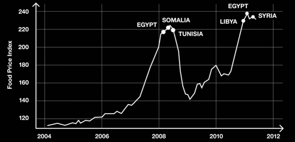 Food price index during Arab spring - Bitcoin Is Scam