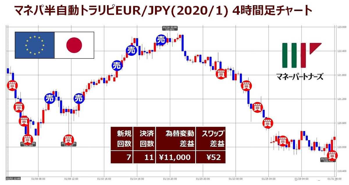 ココブロEUR/JPYのマネパ半自動トラリピ1月度チャート実績記入版
