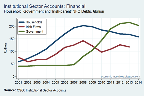 Debt by Sector - Irish