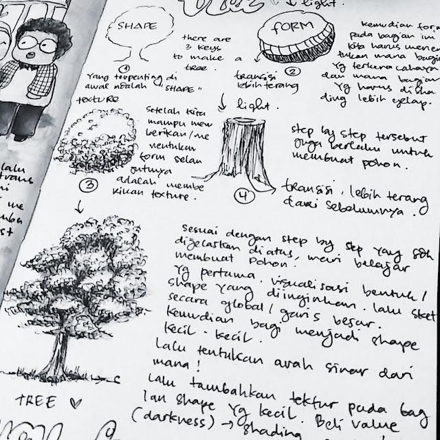 Drawing pen di atas kertas Moleskine - REVIEW MOLESKINE DOTTED