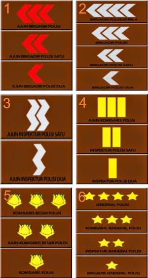Simbol Urutan Pangkat Polisi di Indonesia