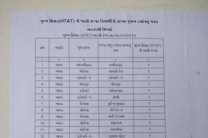 HTAT Bharti 2017 Aravalli District Official List Declared