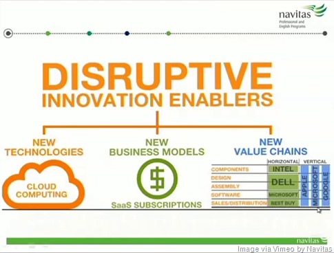 disruptive-innovation-enablers