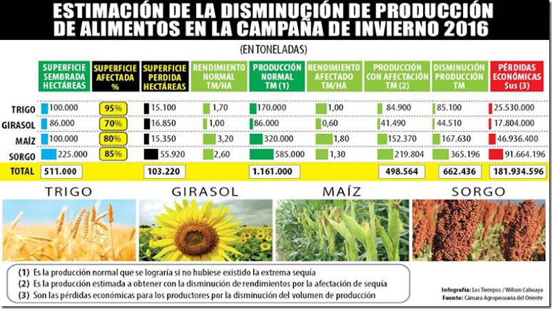 Agro en Bolivia