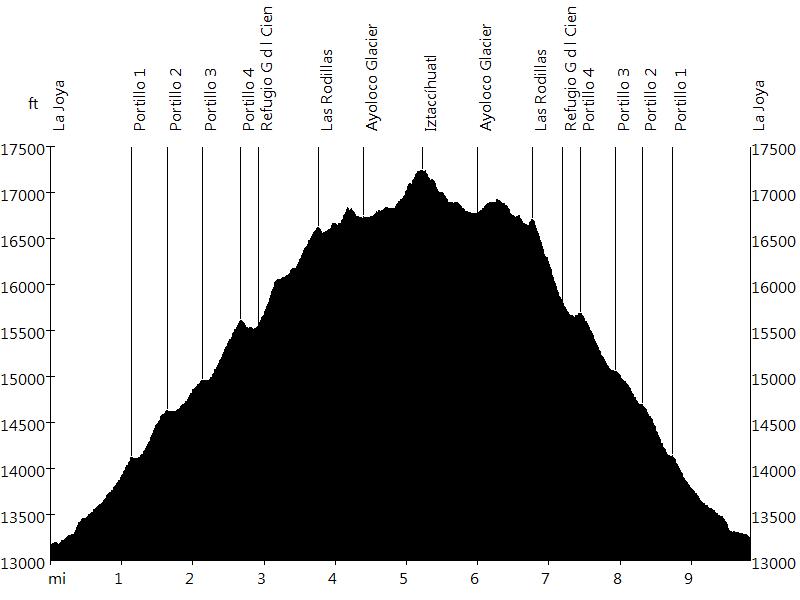 Iztaccíhuatl • Route Profile