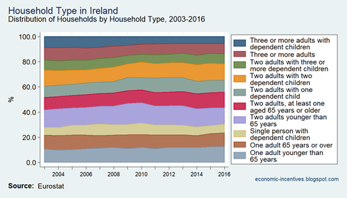 SILC Household Type in Ireland 2003 to 2016