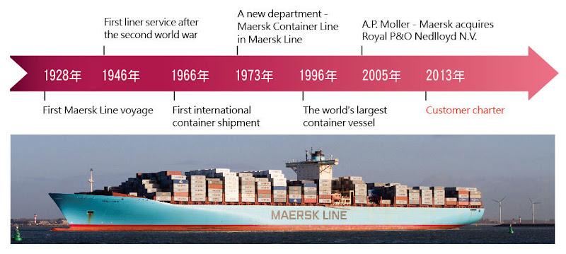 表一 Maersk Line 大事記