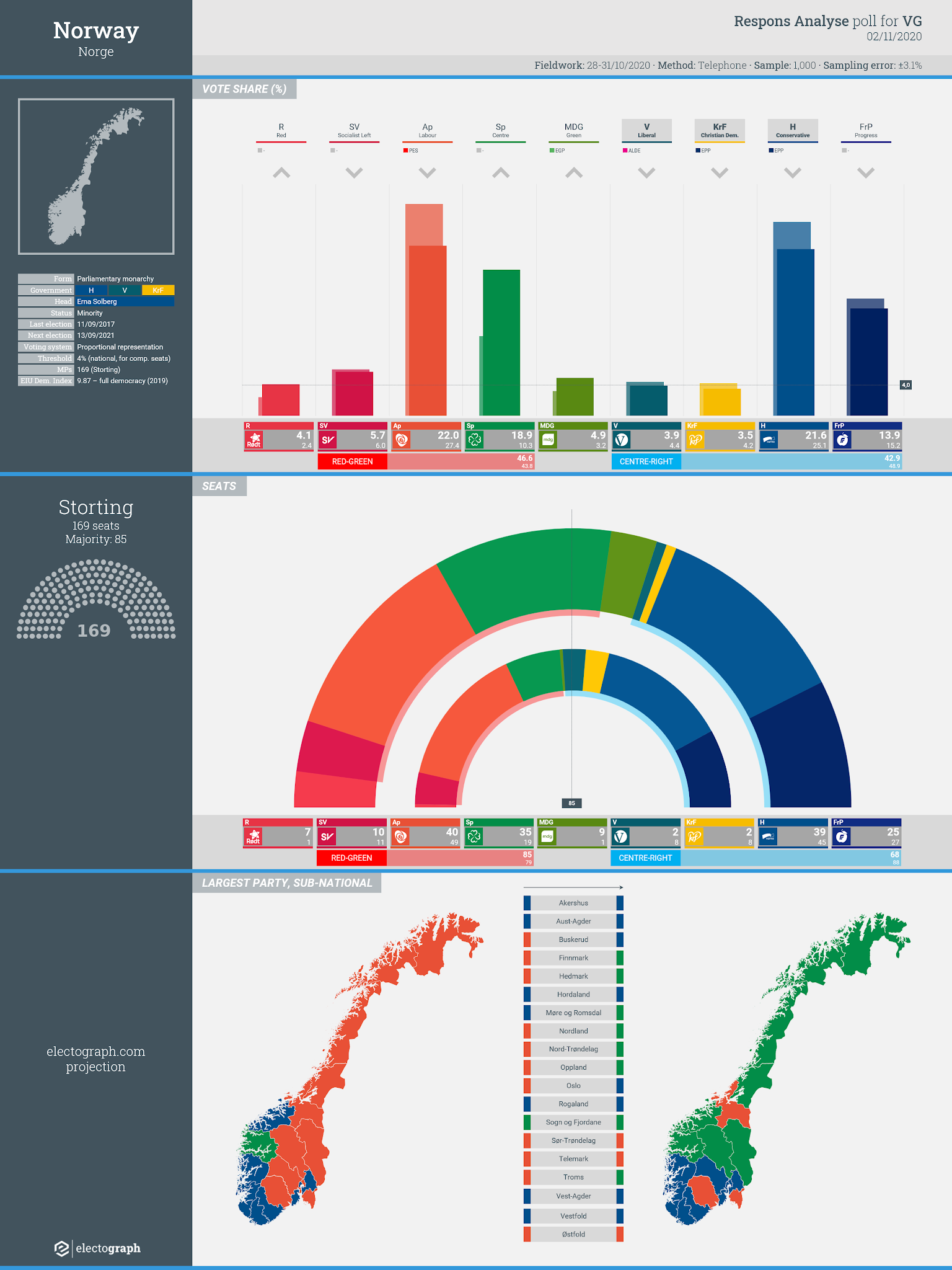 NORWAY: Respons Analyse poll chart for VG, 2 November 2020