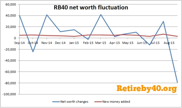 market fluctuation portfolio net worth