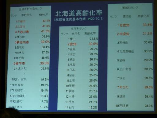 北海道高齢化率