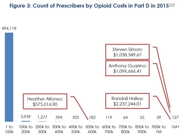 Count of Prescribers by Opioid Costs in Part D in 2015. Graphic: HSGAC