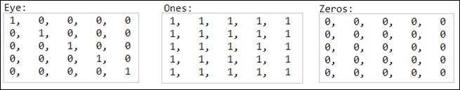 opencv matriz (eye, ones, zeros)
