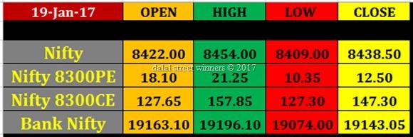 Today's stock Market closing rates 19 jan 2017