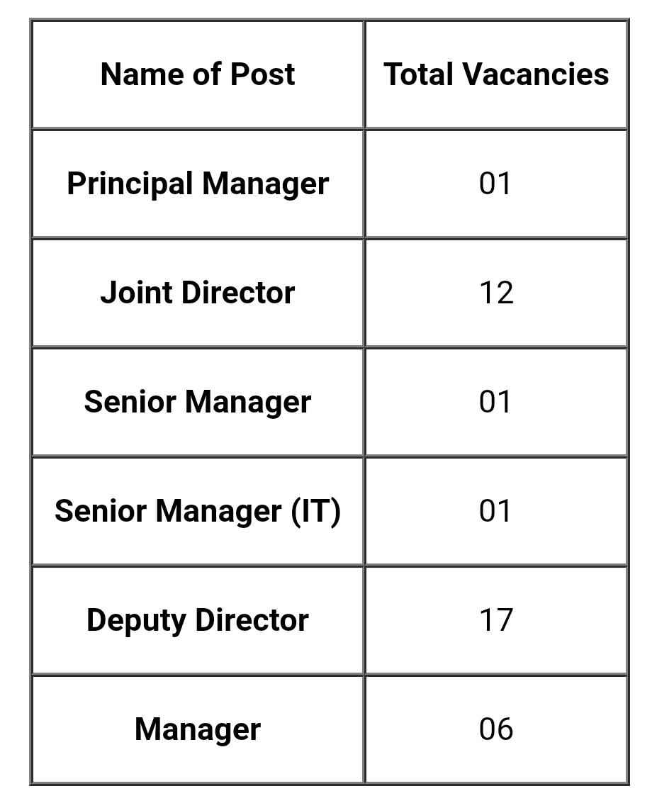 FSSAI Recruitment 2021 Apply Online | 38 Manager, Director Vacancies | fssai.azurewebsites.net