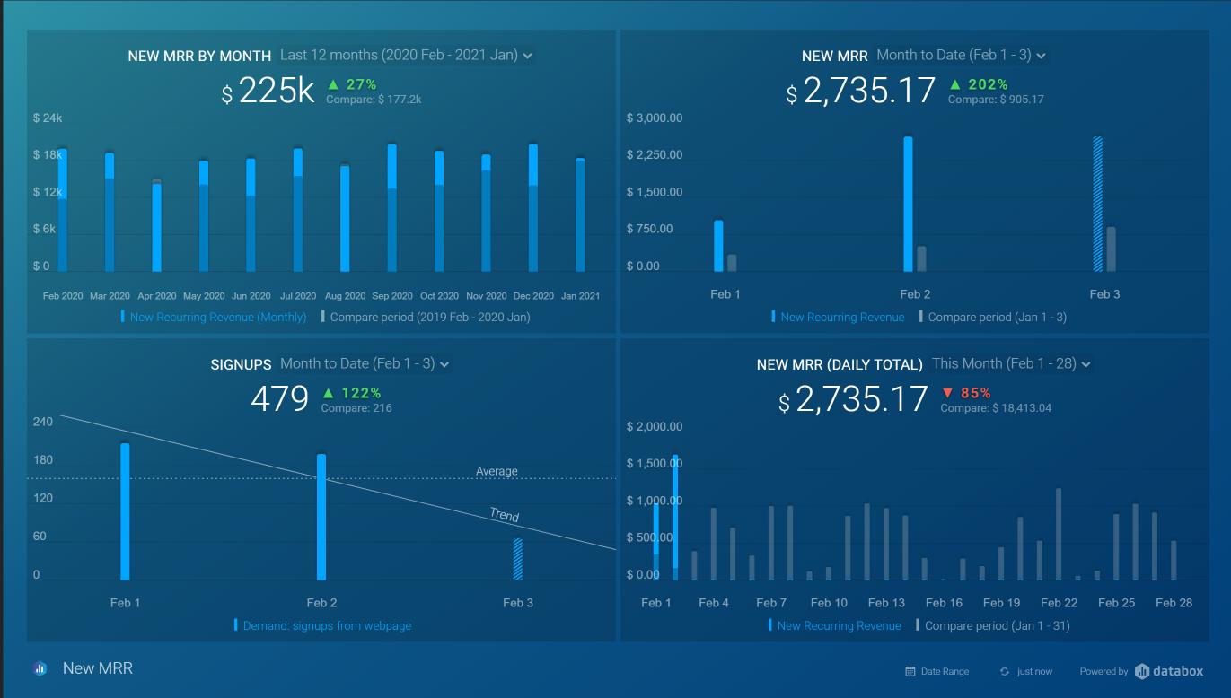 MRR Data Dashboard example
