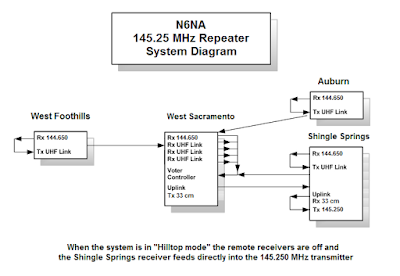 N6NA Repeater System Diagram