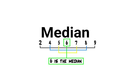 Median: Median May Be Defined As The Size (actual Or Estimated) To That  Item Which Falls In The Middle Of A Series Arranged Either In The Ascending  Order Or ...