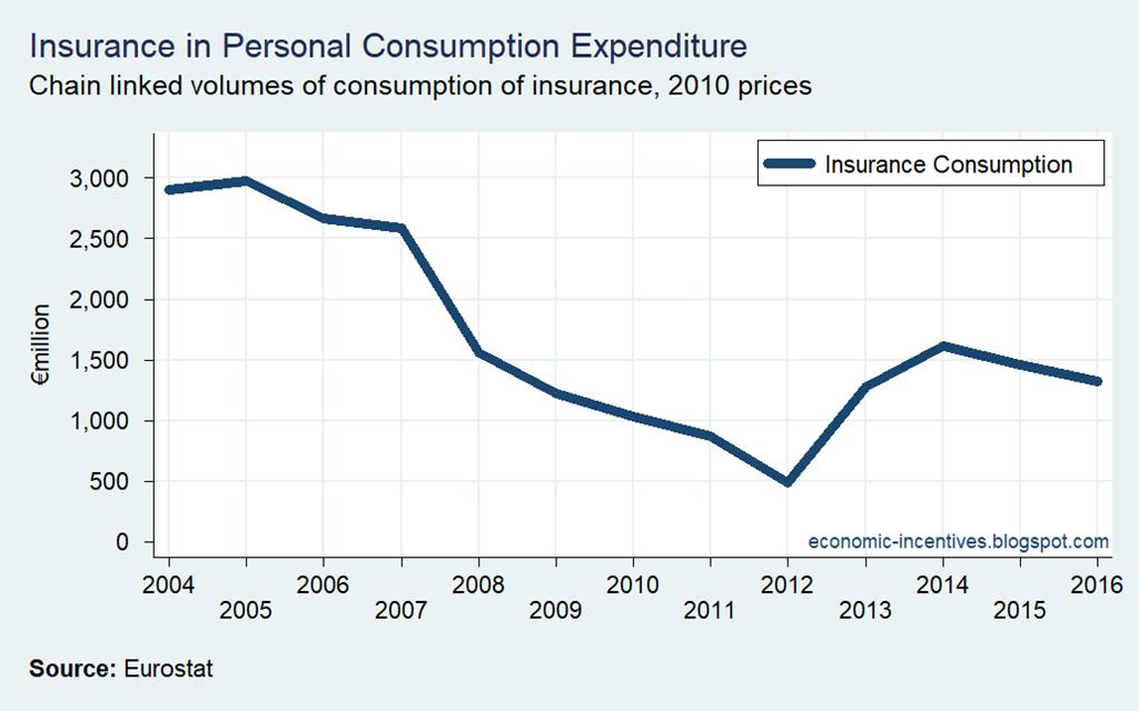 [Insurance+Consumption+2004-2016%5B2%5D]