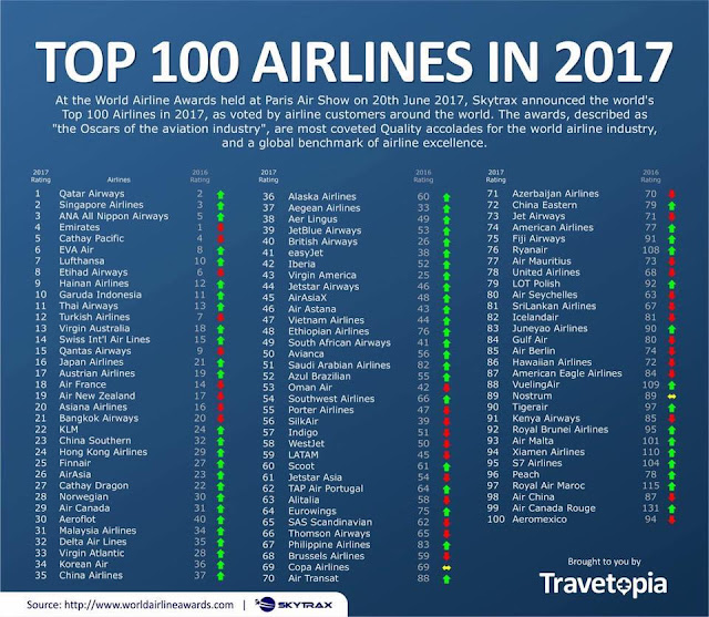 The list of top 100 airlines in 2017
