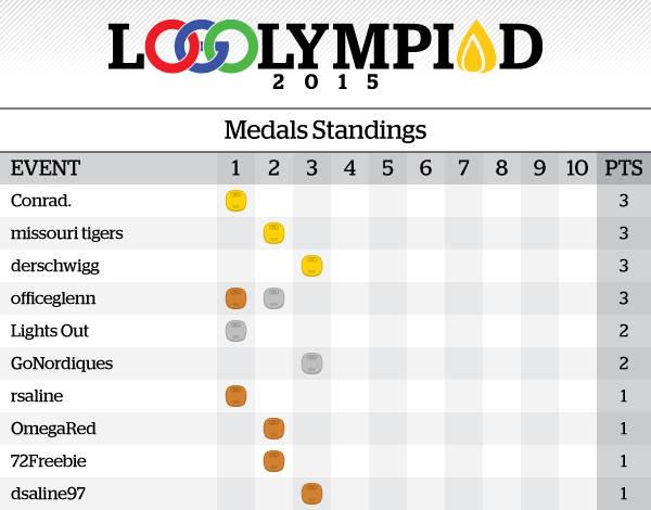 Event3Results_MedalsStandings.png