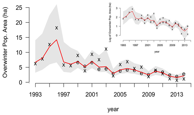 Model estimated annual over wintering population size for the Eastern, migratory population of monarch butterflies (Danaus plexippus), 1993-2014. The red line is the median of posterior estimates, and the gray shaded area shows 95 percent credible intervals. The x symbols define overwintering habitat area data from Mexico, and the e symbols represent observations of annual egg production in the Midwest scaled to match the magnitude of the overwintering data. The inset depicts the data and model results on a log-scale. Graphic: Semmens, et al., 2016 / Nature Scientific Reports