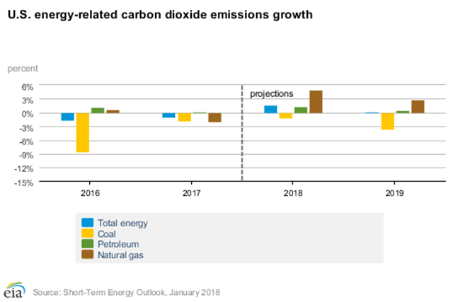 Energy-Related Carbon Dioxide Emissions: EIA estimates that energy-related emissions of carbon dioxide decreased by 1.0 percent in 2017 and forecasts these levels to increase by 1.7 percent in 2018 and by 0.2 percent in 2019. These forecasts are sensitive to assumptions about weather, economic growth, and fuel prices. Graphic: EIA