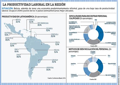 En productividad laboral Bolivia está en último lugar