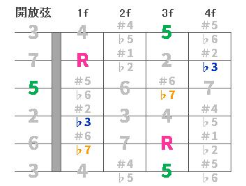 chord4-Cm7-00.png