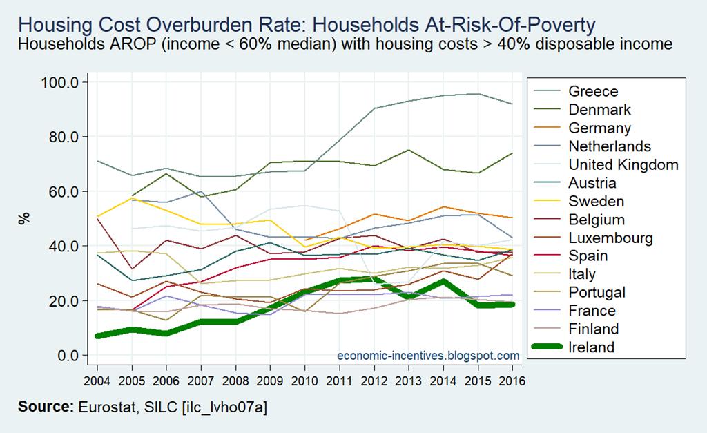 [EU15-SILC-Housing-Cost-Overburden-Ra%5B6%5D]