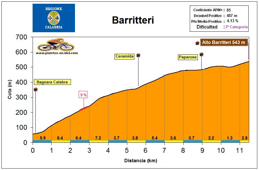 Altimetría Perfil Barritteri