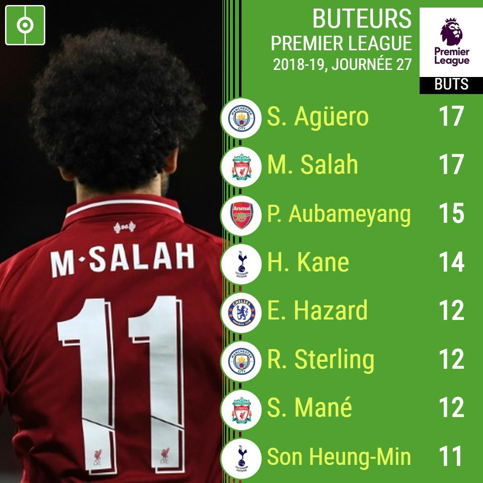 Le classement des buteurs de la Premier League 2018/2019