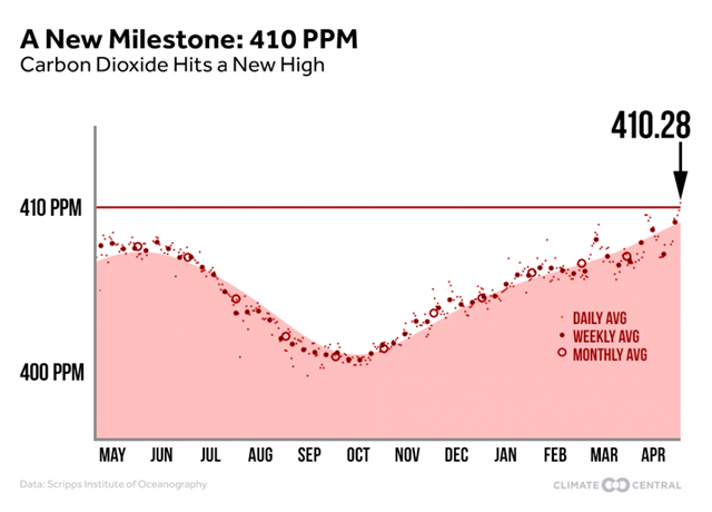 A new milestone: 410ppm. Atmospheric carbon dioxide hits a new high, 18 April 2017. Graphic: Climate Central