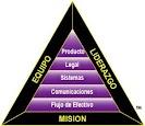 Cree su modelo de negocio tradicional en colaboración con el proyecto www.elamigocubano.com.