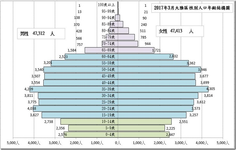 大雅人口金字塔201703_thumb[2]