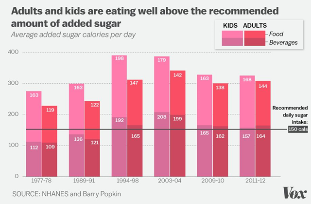 Average added sugar calories per day in American adults and children, 1977-2012. Graphic: Vox