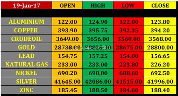 Today's commodity Market closing rates 18 jan 2017