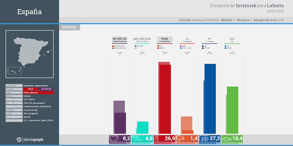 Gráfico de la encuesta para elecciones generales en España realizada por Invymark para LaSexta, 23 de mayo de 2021