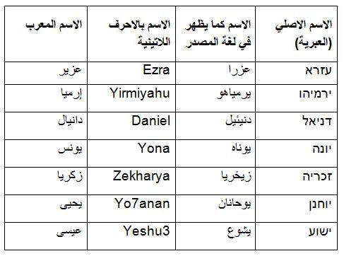 تأثير الحضارة الاسرائيلية في الدين الاسلامي