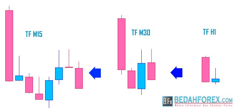 cara trading forex dengan beragam time frame