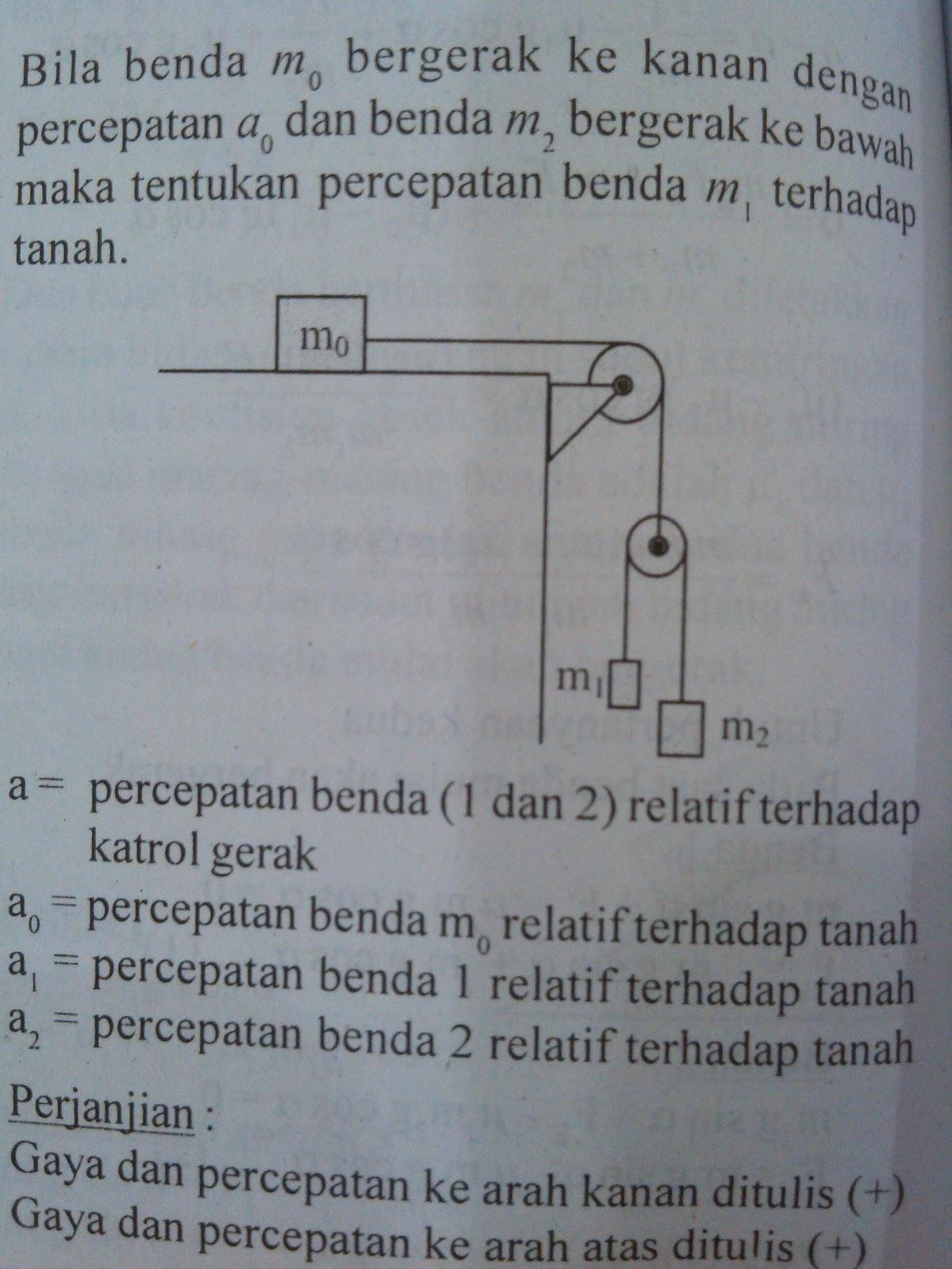 Dinamika Partikel Sistem Katrol Muhammad Sajadi