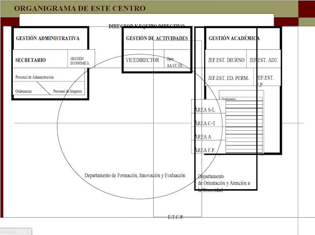 organigrama de un centro escolar