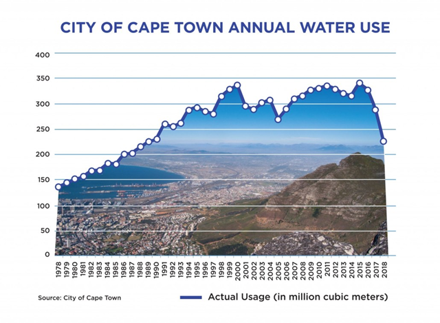 City of Cape Town annual water use, 1978-2018. Graphic: Circle of Blue